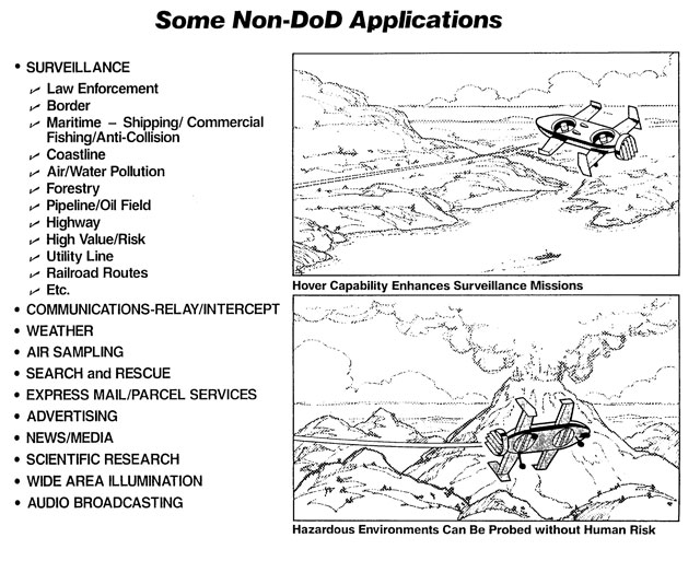 NON DoD UAV APPLICATIONS