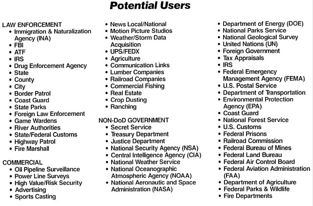 POTENTIAL USERS OF HOVTOL UNMANNED AERIAL VEHICLES